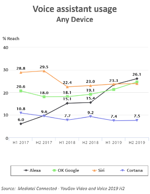 Chart of 'Voice assistant usage - Any device'