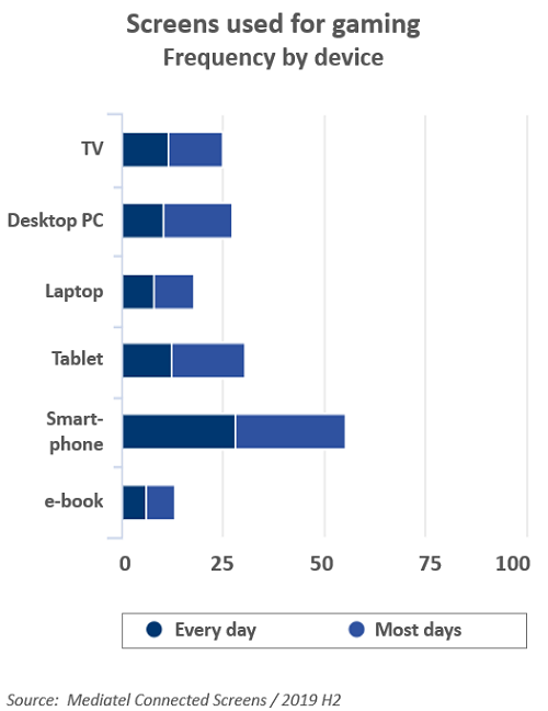 Chart of 'Screnns used for gaming - Frequency by device'