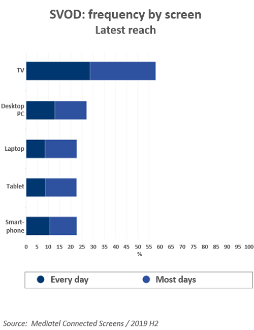 Chart of 'SVOD: frequency by screen - Latest reach'